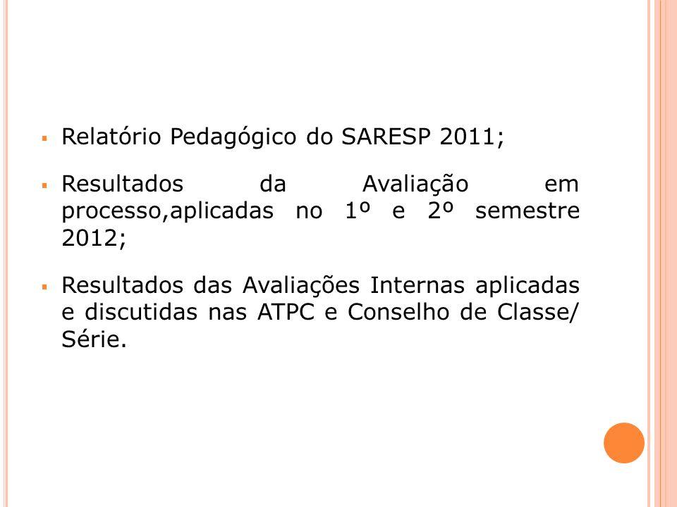 Relatório Pedagógico do SARESP 2011; Resultados da Avaliação em processo,aplicadas no 1º e 2º semestre 2012; Resultados das Avaliações Internas aplicadas e discutidas nas ATPC e Conselho de Classe/ Série.