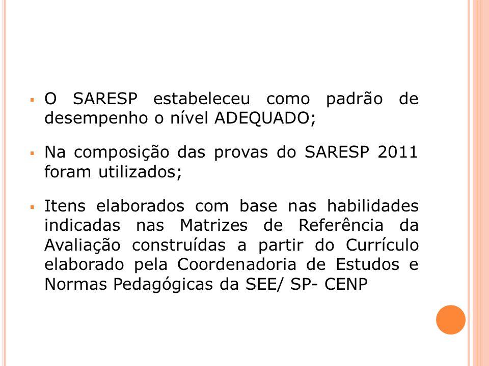 O SARESP estabeleceu como padrão de desempenho o nível ADEQUADO; Na composição das provas do SARESP 2011 foram utilizados; Itens elaborados com base nas habilidades indicadas nas Matrizes de Referência da Avaliação construídas a partir do Currículo elaborado pela Coordenadoria de Estudos e Normas Pedagógicas da SEE/ SP- CENP