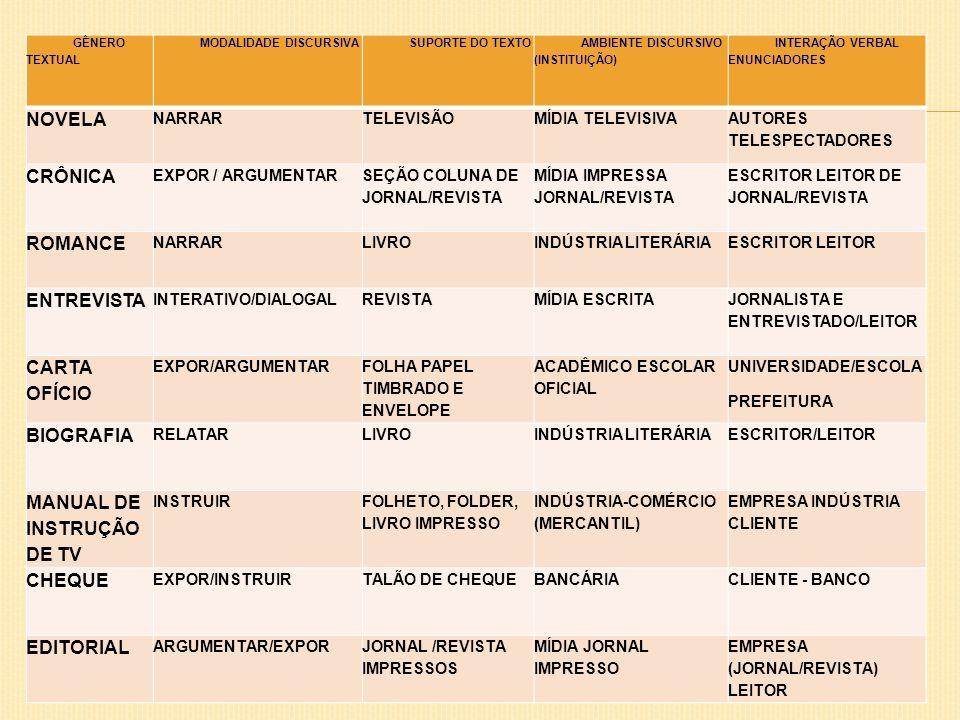 GÊNERO TEXTUAL MODALIDADE DISCURSIVASUPORTE DO TEXTO AMBIENTE DISCURSIVO (INSTITUIÇÃO) INTERAÇÃO VERBAL ENUNCIADORES NOVELA NARRARTELEVISÃOMÍDIA TELEV
