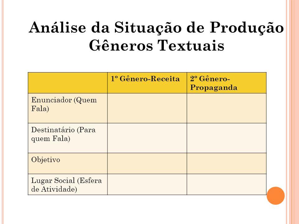 Análise da Situação de Produção Gêneros Textuais 1º Gênero-Receita2º Gênero- Propaganda Enunciador (Quem Fala) Destinatário (Para quem Fala) Objetivo