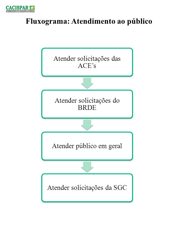 PROCEDIMENTO OPERACIONAL DATA IMPLANTAÇÃO: 04/2012 DATA REVISÃO: PROCESSO:PARCEIROS TAREFA : FOMENTAR PARCERIAS OPERADOR: ALINE MATIUZZI RESPONSÁVEL: PRESIDENTE RESULTADO ESPERADO: Que todas as parcerias sejam viáveis para ambas as partes.
