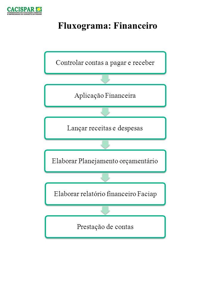 Definir matérias Diagramação Envio para ACEs e Parceiros Fluxograma: Comunicação e Marketing