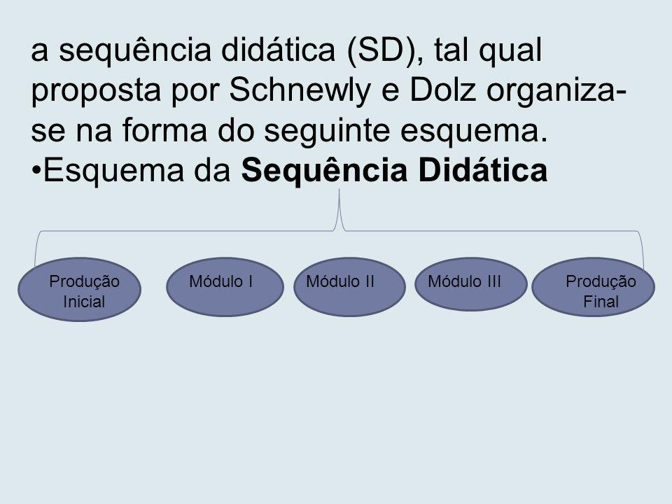 a sequência didática (SD), tal qual proposta por Schnewly e Dolz organiza- se na forma do seguinte esquema. Esquema da Sequência Didática Produção Ini