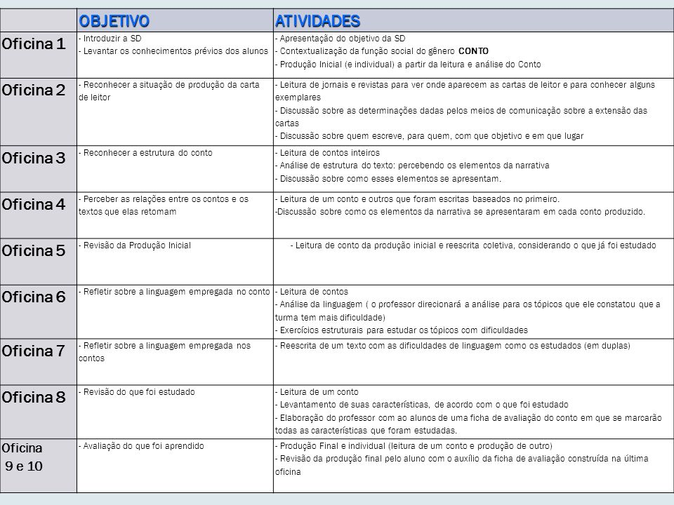 OBJETIVOATIVIDADES Oficina 1 - Introduzir a SD - Levantar os conhecimentos prévios dos alunos - Apresentação do objetivo da SD - Contextualização da f