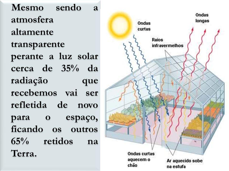 Mesmo sendo a atmosfera altamente transparente perante a luz solar cerca de 35% da radiação que recebemos vai ser refletida de novo para o espaço, fic