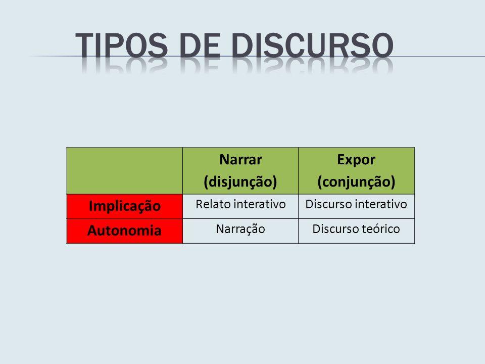 Narrar (disjunção) Expor (conjunção) Implicação Relato interativoDiscurso interativo Autonomia NarraçãoDiscurso teórico
