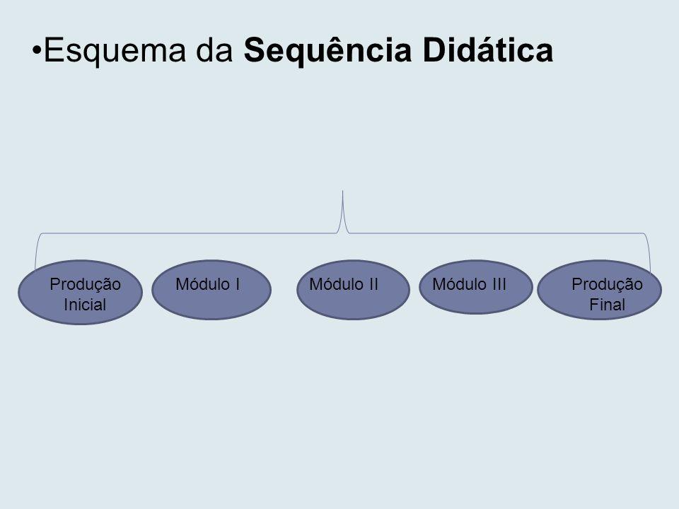 Esquema da Sequência Didática Produção Inicial Módulo IMódulo IIMódulo IIIProdução Final
