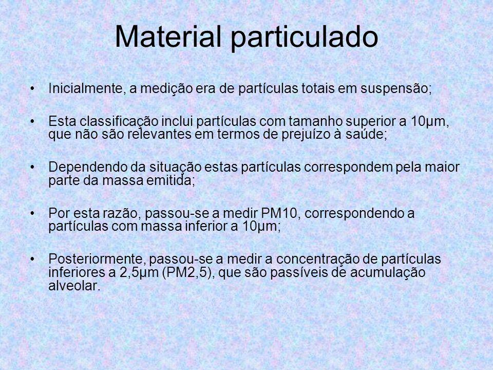 Material particulado Inicialmente, a medição era de partículas totais em suspensão; Esta classificação inclui partículas com tamanho superior a 10μm,