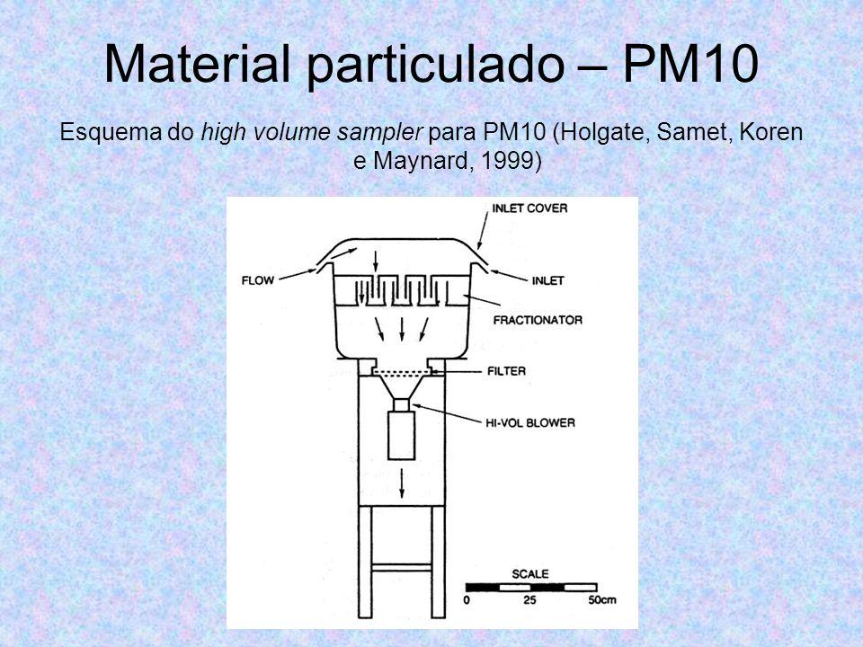 Material particulado – PM10 Esquema do high volume sampler para PM10 (Holgate, Samet, Koren e Maynard, 1999)