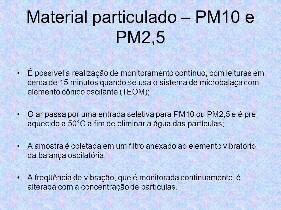 Material particulado – PM10 e PM2,5 É possível a realização de monitoramento contínuo, com leituras em cerca de 15 minutos quando se usa o sistema de
