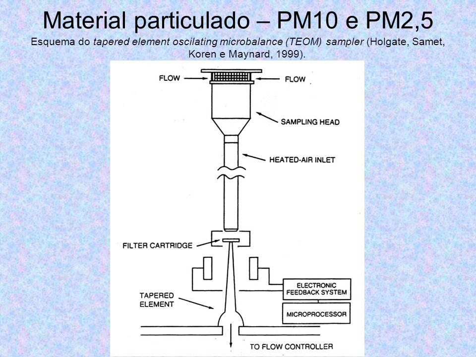 Material particulado – PM10 e PM2,5 Esquema do tapered element oscilating microbalance (TEOM) sampler (Holgate, Samet, Koren e Maynard, 1999).