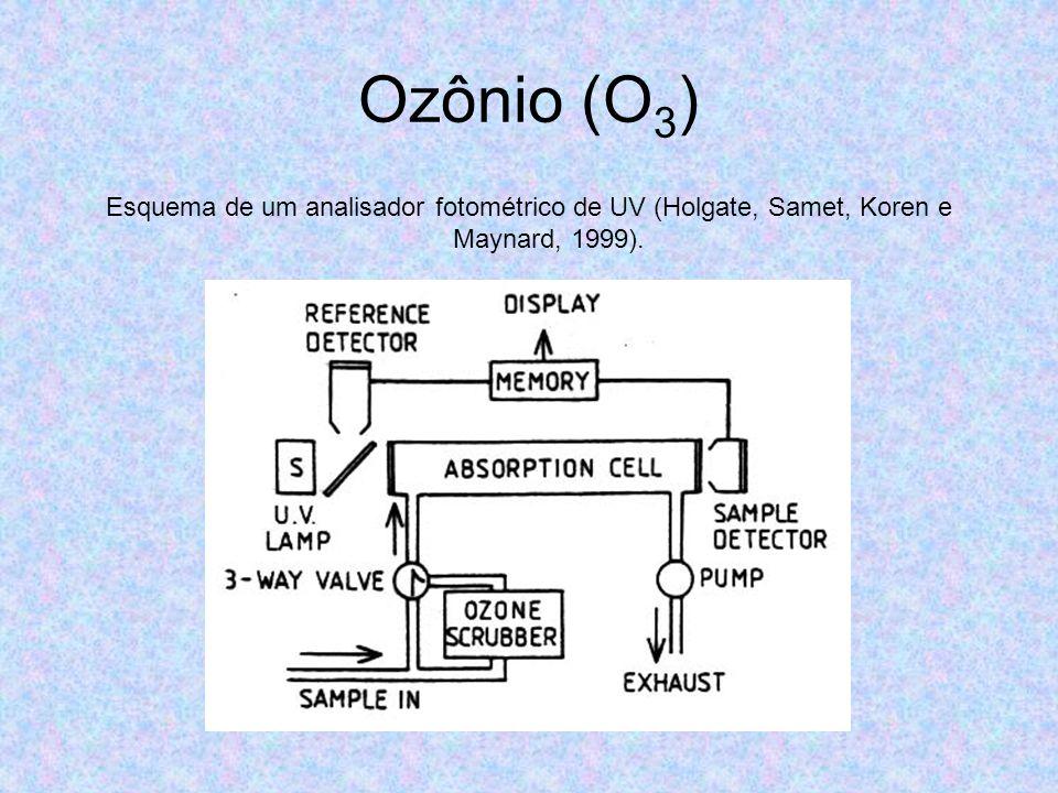 Ozônio (O 3 ) Esquema de um analisador fotométrico de UV (Holgate, Samet, Koren e Maynard, 1999).