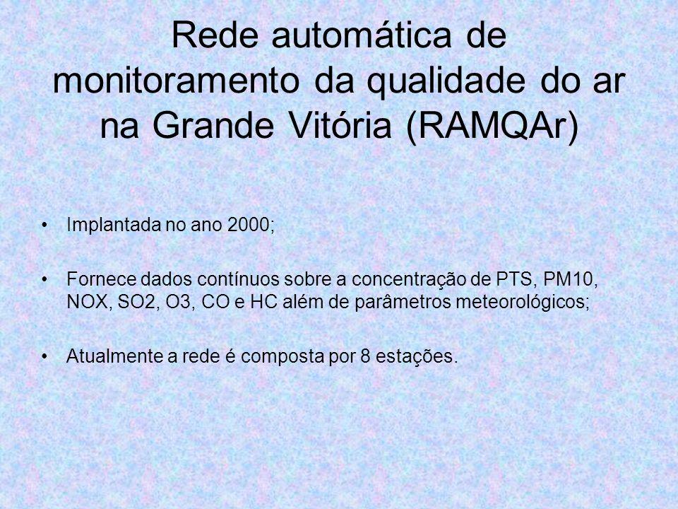 Rede automática de monitoramento da qualidade do ar na Grande Vitória (RAMQAr) Implantada no ano 2000; Fornece dados contínuos sobre a concentração de