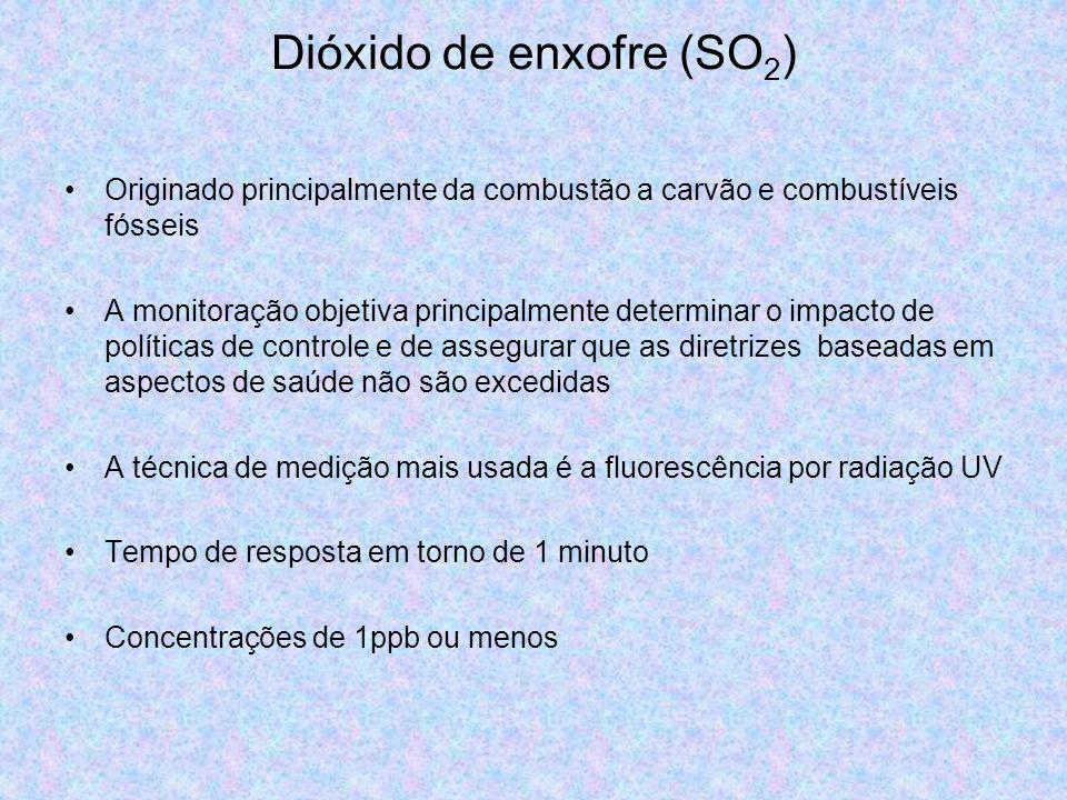 Dióxido de enxofre (SO 2 ) Originado principalmente da combustão a carvão e combustíveis fósseis A monitoração objetiva principalmente determinar o im