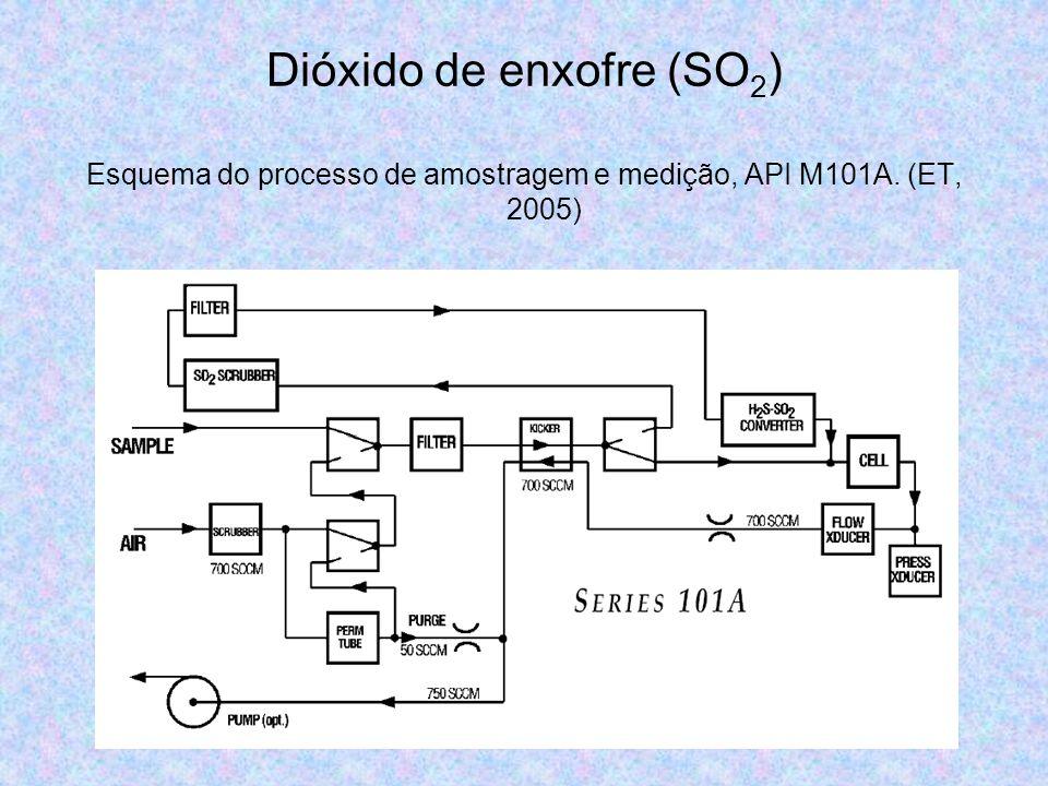Dióxido de enxofre (SO 2 ) Esquema do processo de amostragem e medição, API M101A. (ET, 2005)