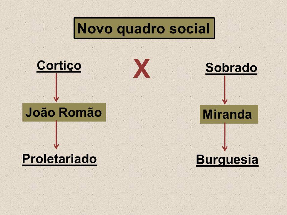 Novo quadro social Cortiço Burguesia João Romão Sobrado Proletariado Miranda Χ