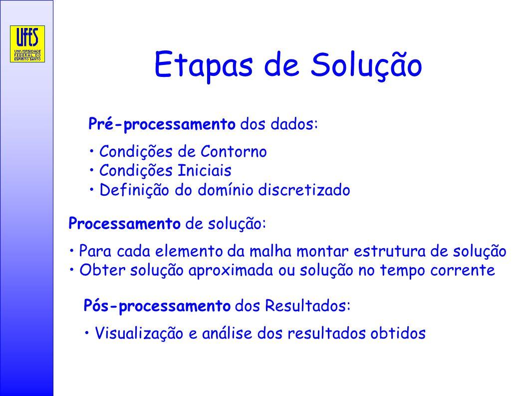 Etapas de Solução Pré-processamento dos dados: Condições de Contorno Condições Iniciais Definição do domínio discretizado Processamento de solução: Pa