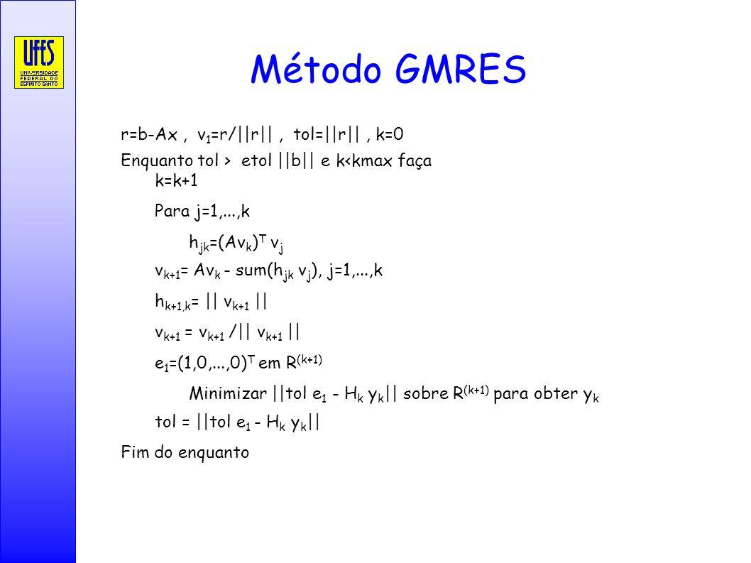 Método GMRES r=b-Ax, v 1 =r/||r||, tol=||r||, k=0 Enquanto tol > etol ||b|| e k<kmax faça k=k+1 Para j=1,...,k h jk =(Av k ) T v j v k+1 = Av k - sum(