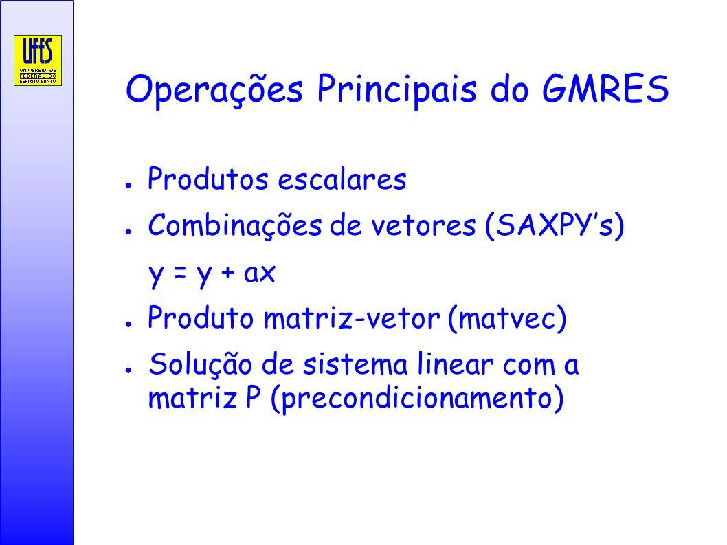 Operações Principais do GMRES Produtos escalares Combinações de vetores (SAXPYs) y = y + ax Produto matriz-vetor (matvec) Solução de sistema linear co