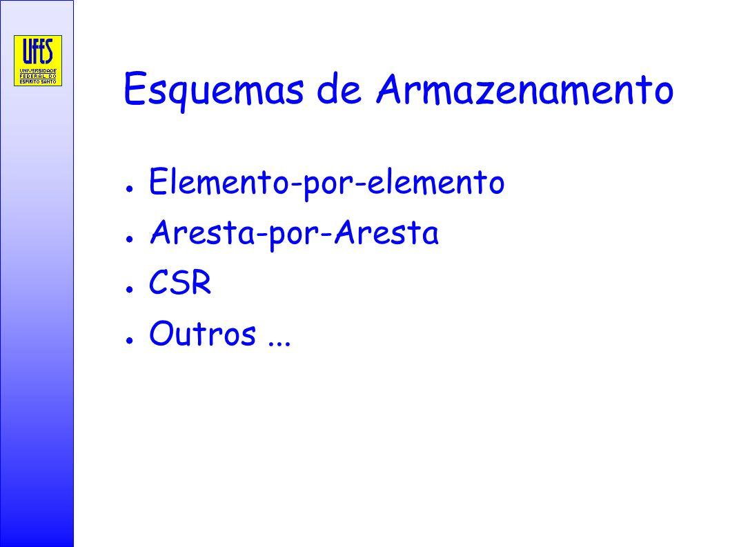 Esquemas de Armazenamento Operações Principais do GMRES Elemento-por-elemento Aresta-por-Aresta CSR Outros...