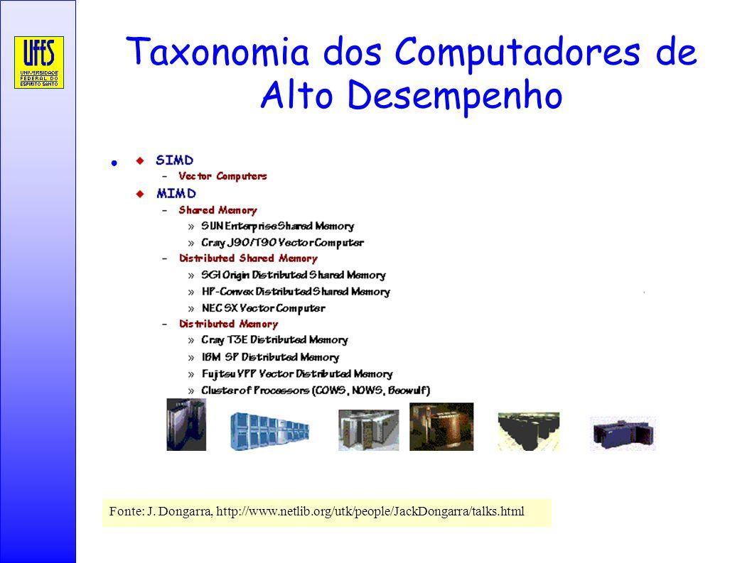 Taxonomia dos Computadores de Alto Desempenho Fonte: J. Dongarra, http://www.netlib.org/utk/people/JackDongarra/talks.html