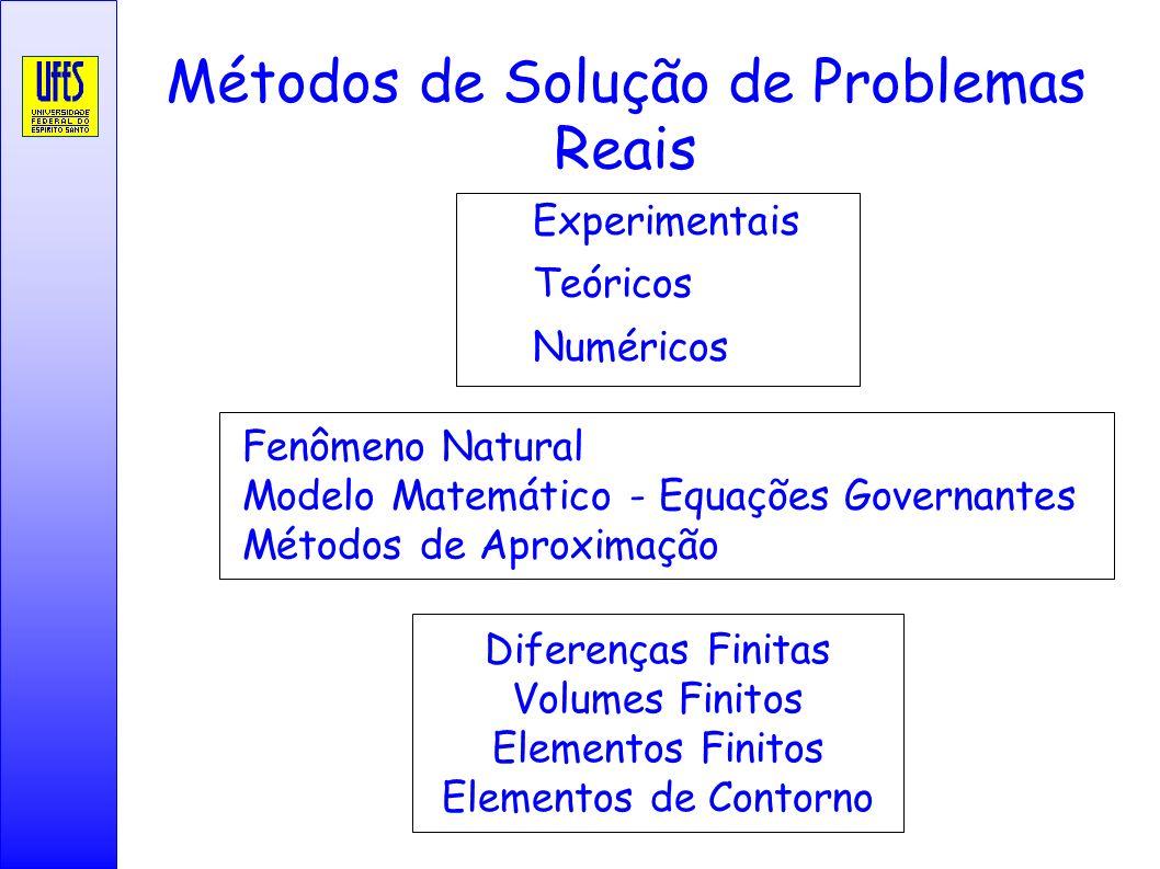 Métodos de Solução de Problemas Reais Experimentais Teóricos Numéricos Fenômeno Natural Modelo Matemático - Equações Governantes Métodos de Aproximaçã