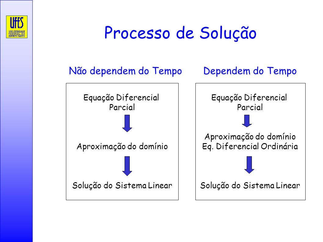 Processo de Solução Equação Diferencial Parcial Aproximação do domínio Solução do Sistema Linear Não dependem do Tempo Equação Diferencial Parcial Apr