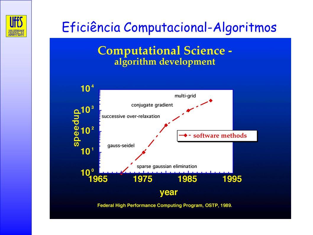 Eficiência Computacional-Algoritmos