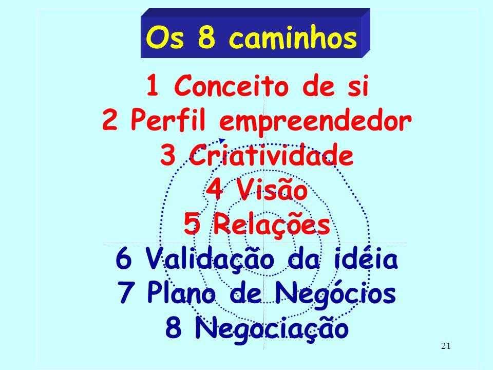 21 1 Conceito de si 2 Perfil empreendedor 3 Criatividade 4 Visão 5 Relações 6 Validação da idéia 7 Plano de Negócios 8 Negociação Os 8 caminhos