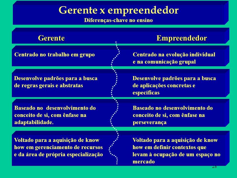 28 Gerente x empreendedor Diferenças-chave no ensino GerenteEmpreendedor Centrado no trabalho em grupoCentrado na evolução individual e na comunicação