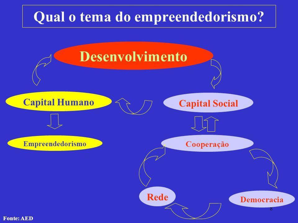 8 Qual o tema do empreendedorismo? Desenvolvimento Capital Humano Capital Social Empreendedorismo Rede Democracia Cooperação Fonte: AED