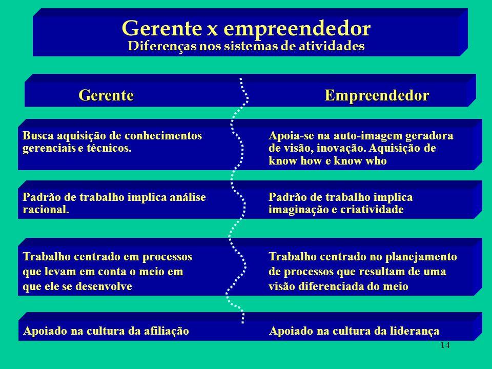 14 Gerente x empreendedor Diferenças nos sistemas de atividades GerenteEmpreendedor Busca aquisição de conhecimentos Apoia-se na auto-imagem geradora gerenciais e técnicos.