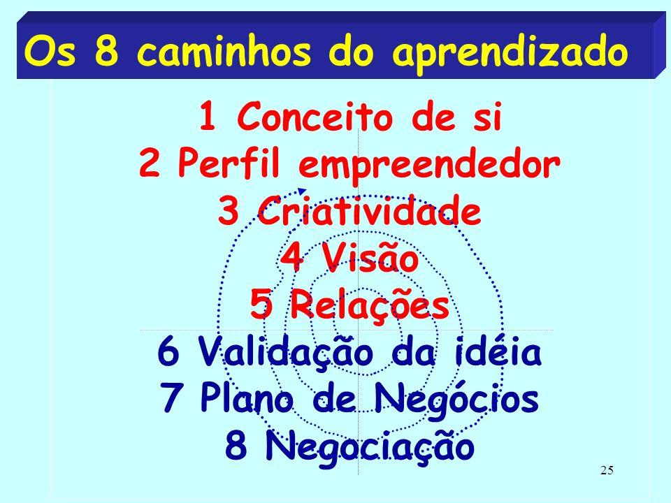 25 1 Conceito de si 2 Perfil empreendedor 3 Criatividade 4 Visão 5 Relações 6 Validação da idéia 7 Plano de Negócios 8 Negociação Os 8 caminhos do aprendizado