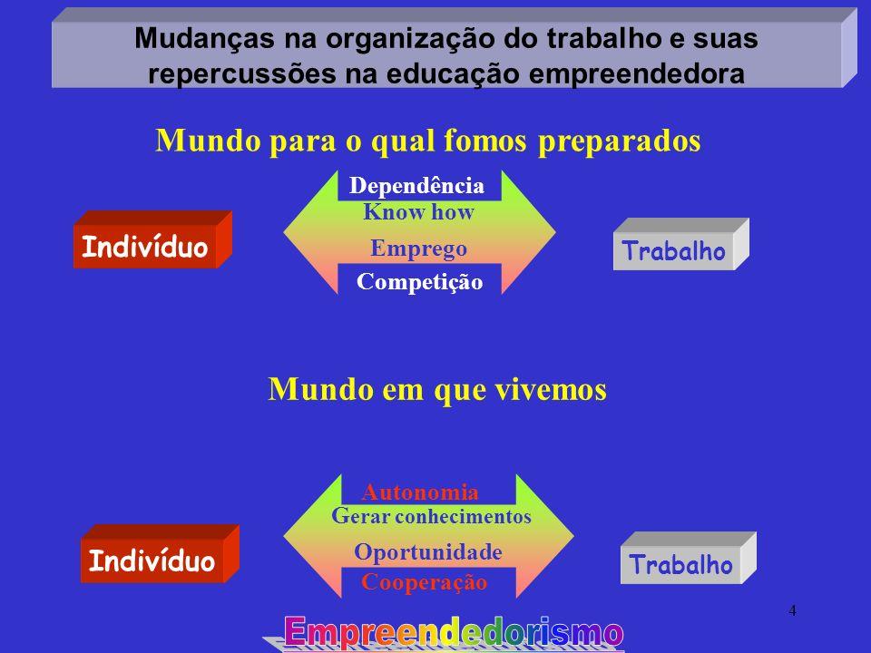 4 Cooperação Mudanças na organização do trabalho e suas repercussões na educação empreendedora Indivíduo Trabalho Know how Emprego Indivíduo Trabalho