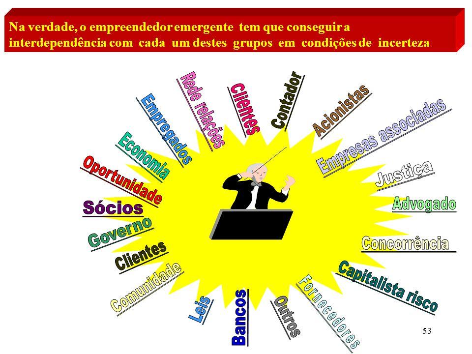 53 Na verdade, o empreendedor emergente tem que conseguir a interdependência com cada um destes grupos em condições de incerteza