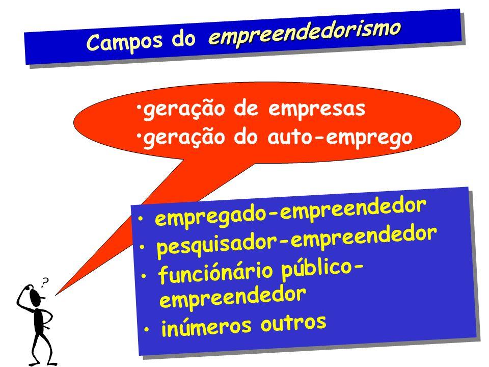 empreendedorismo Campos do empreendedorismo geração de empresas geração do auto-emprego empregado-empreendedor pesquisador-empreendedor funciónário público- empreendedor inúmeros outros empregado-empreendedor pesquisador-empreendedor funciónário público- empreendedor inúmeros outros