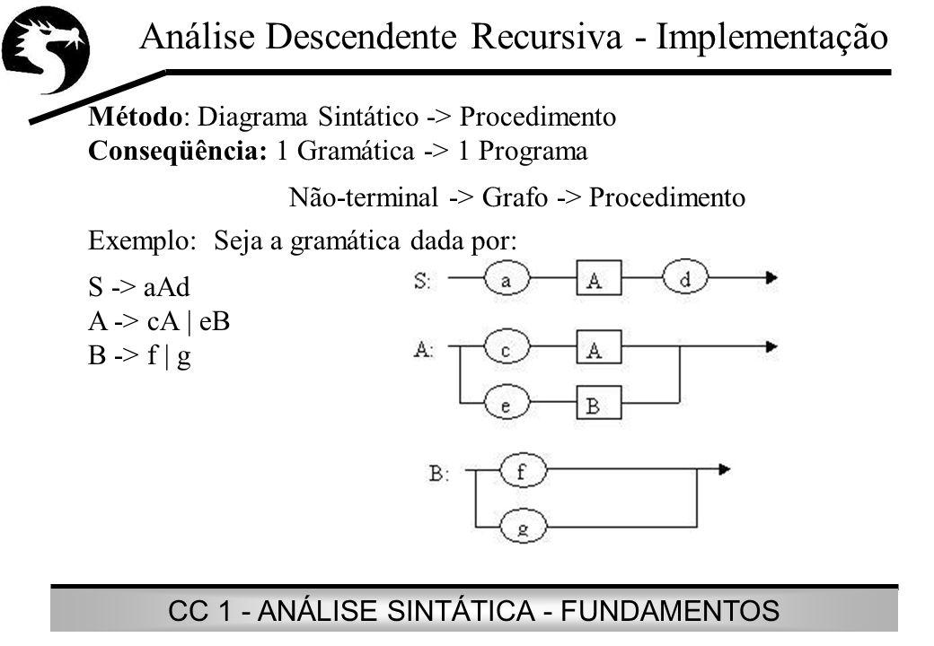 CC 1 - ANÁLISE SINTÁTICA - FUNDAMENTOS Análise Descendente Recursiva - Implementação Método: Diagrama Sintático -> Procedimento Conseqüência: 1 Gramát