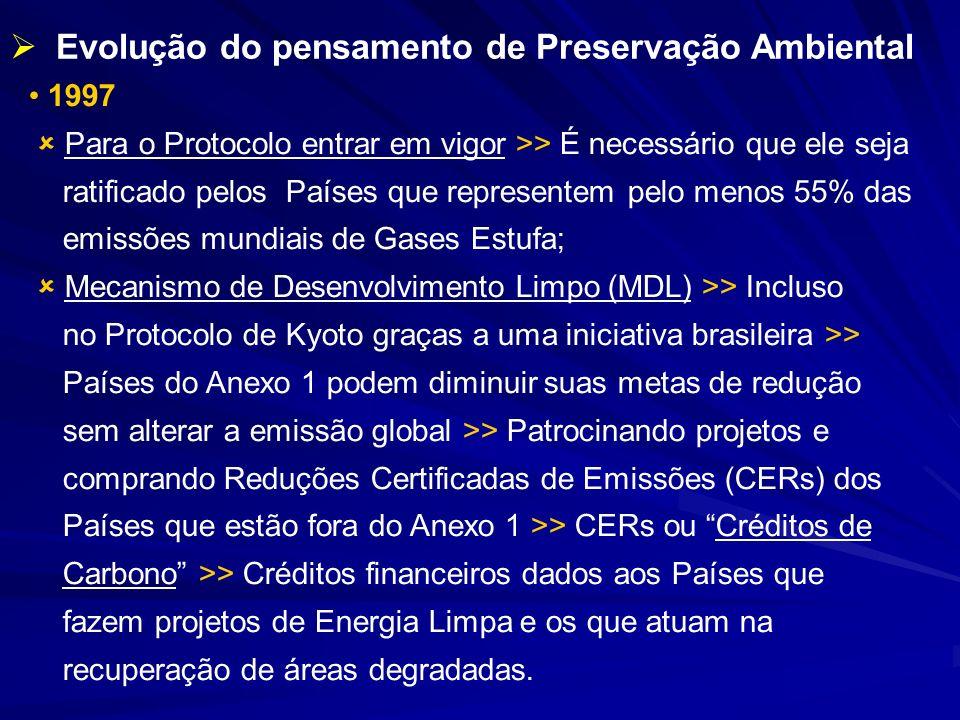 1997 Para o Protocolo entrar em vigor >> É necessário que ele seja ratificado pelos Países que representem pelo menos 55% das emissões mundiais de Gas