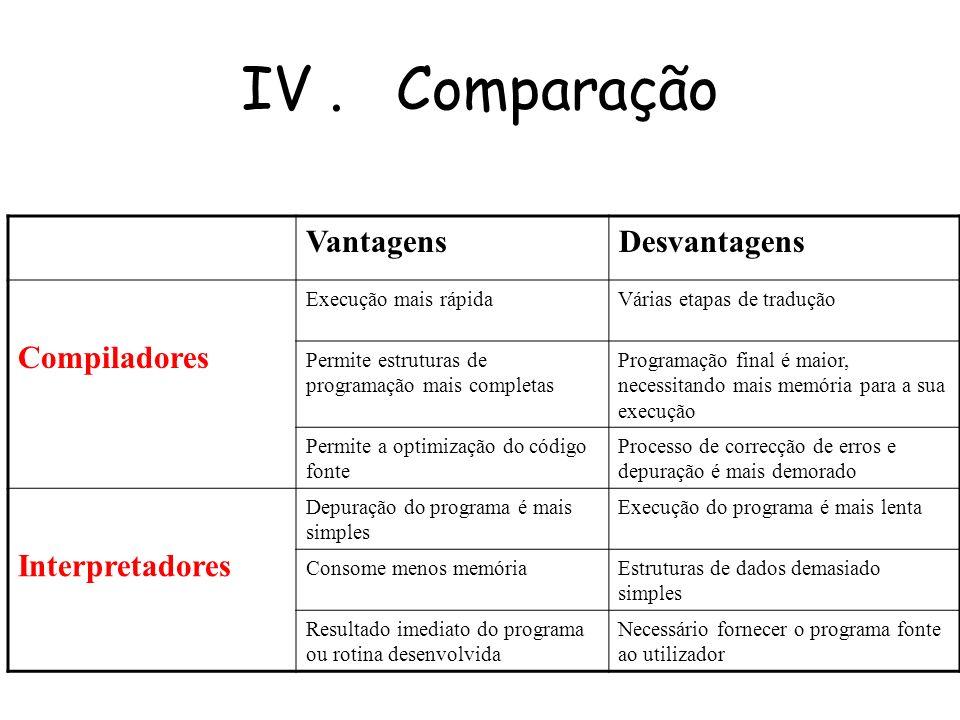 III. Interpretadores Os Exemplos de interpretadores Internet; Excel, Word Basic, Access,... ; SmallTalk; AutoLisp; Lisp.