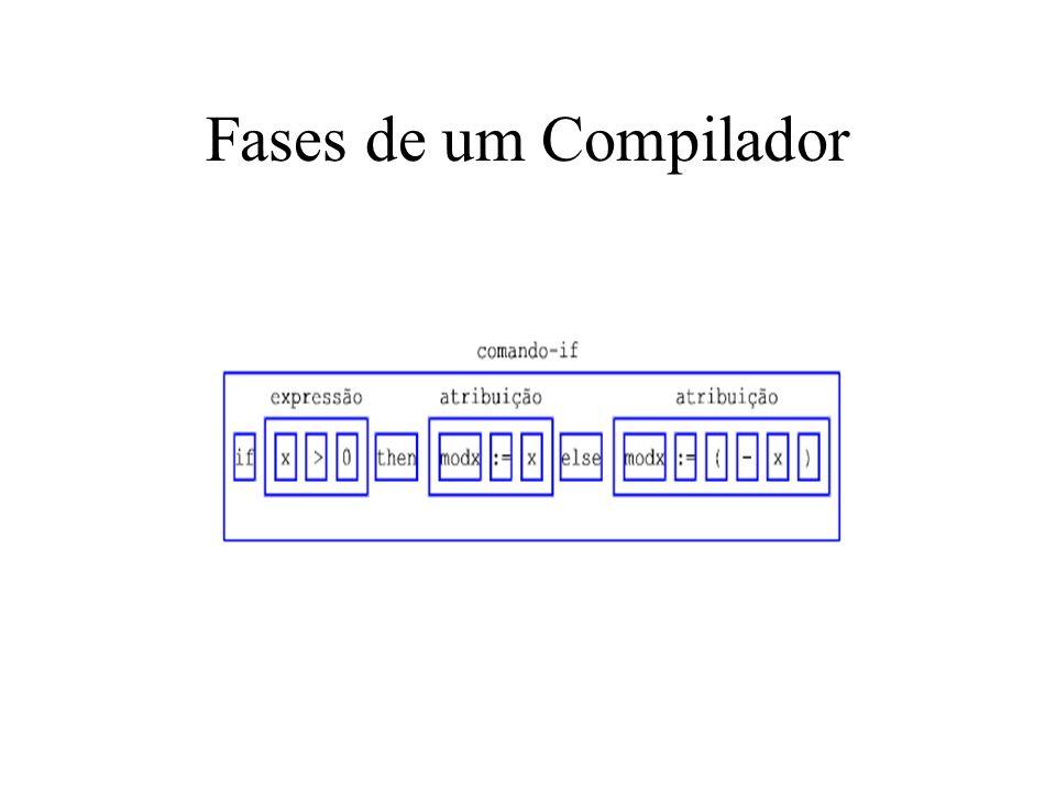 Fases de um Compilador Caberia à análise sintática reconhecer a estrutura do trecho if x>0 then modx := x else modx := (-x) identificando que se trata