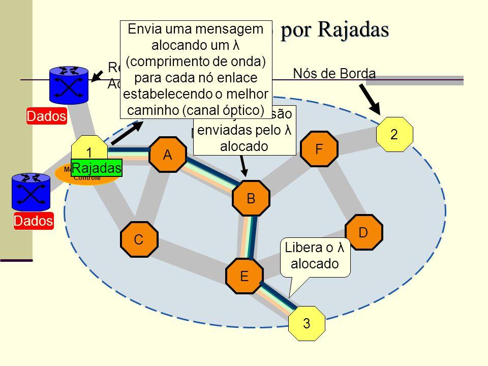 A F B C D E Comutação por Rajadas 1 3 2 Nós de Borda Dados Redes de Acesso Nós de Núcleo As Rajadas são enviadas pelo λ alocado Envia uma mensagem alocando um λ (comprimento de onda) para cada nó enlace estabelecendo o melhor caminho (canal óptico) Libera o λ alocado Mensagem de Controle Rajadas