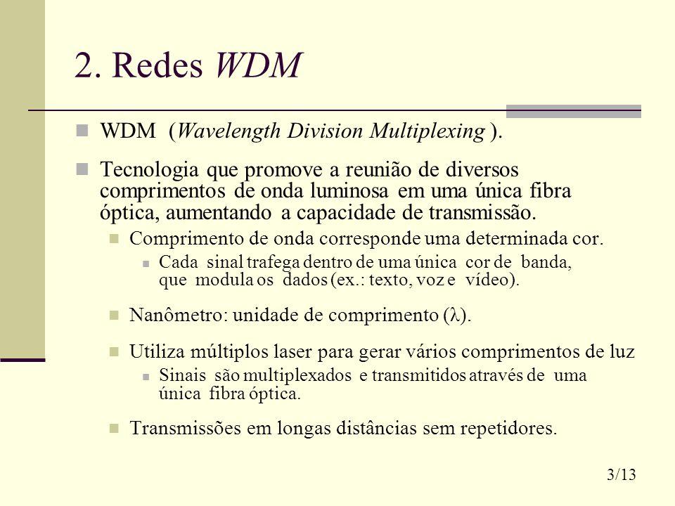 2. Redes WDM WDM (Wavelength Division Multiplexing ). Tecnologia que promove a reunião de diversos comprimentos de onda luminosa em uma única fibra óp
