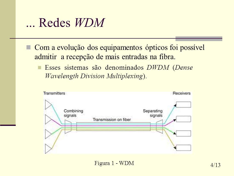 ... Redes WDM Com a evolução dos equipamentos ópticos foi possível admitir a recepção de mais entradas na fibra. Esses sistemas são denominados DWDM (