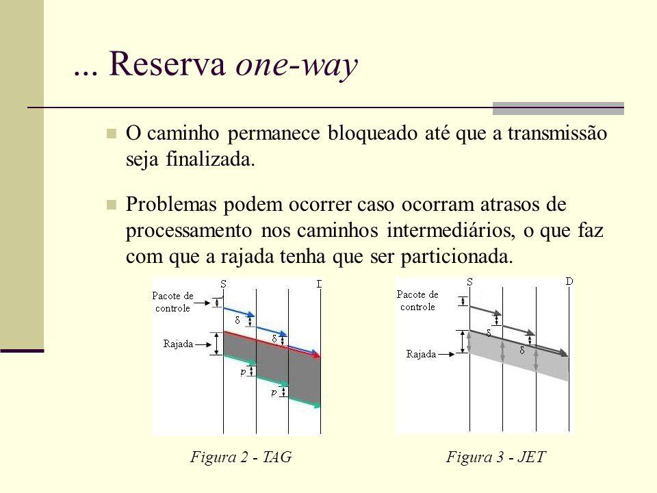 ...Reserva one-way O caminho permanece bloqueado até que a transmissão seja finalizada.