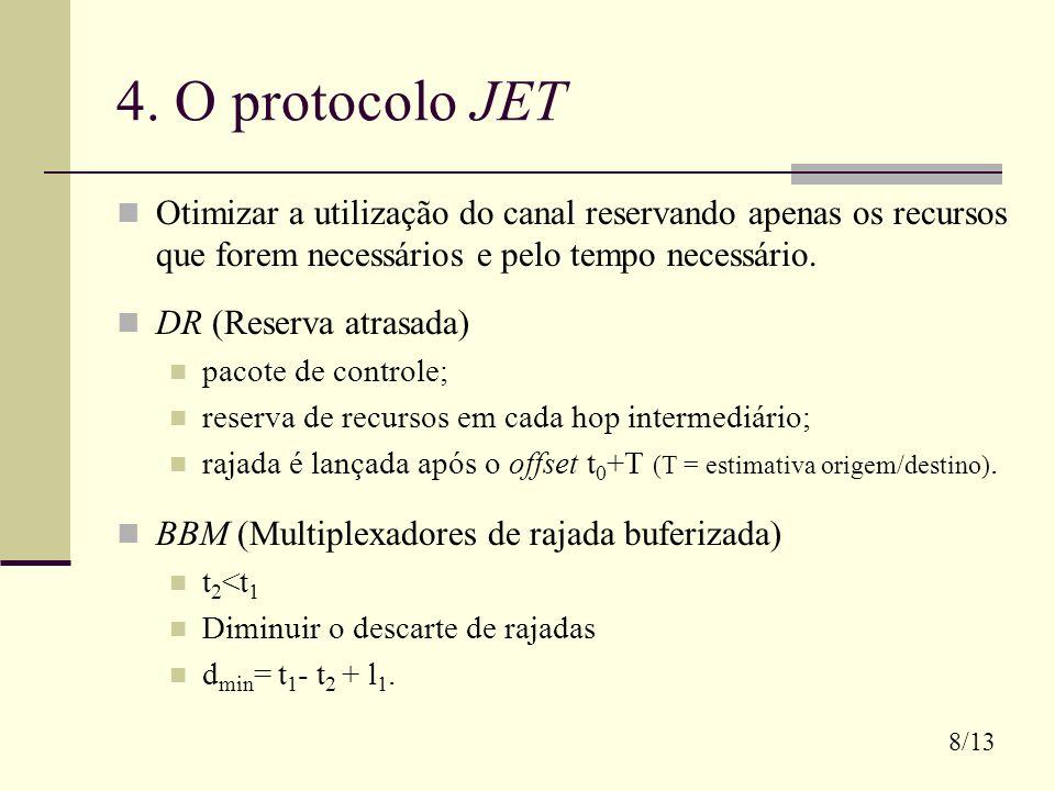4. O protocolo JET Otimizar a utilização do canal reservando apenas os recursos que forem necessários e pelo tempo necessário. DR (Reserva atrasada) p
