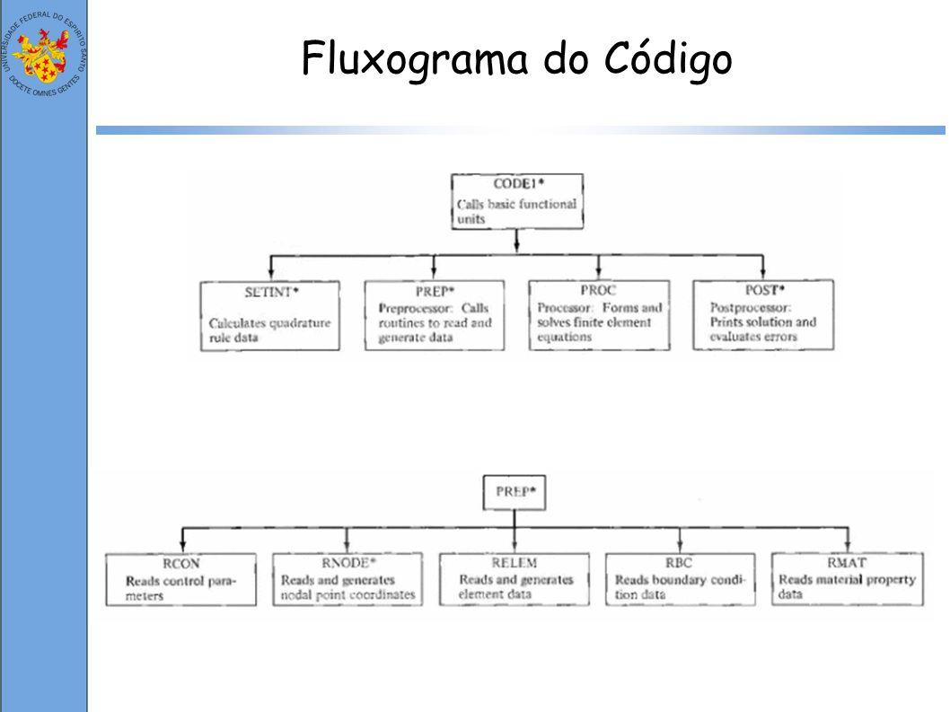 Fluxograma do Código