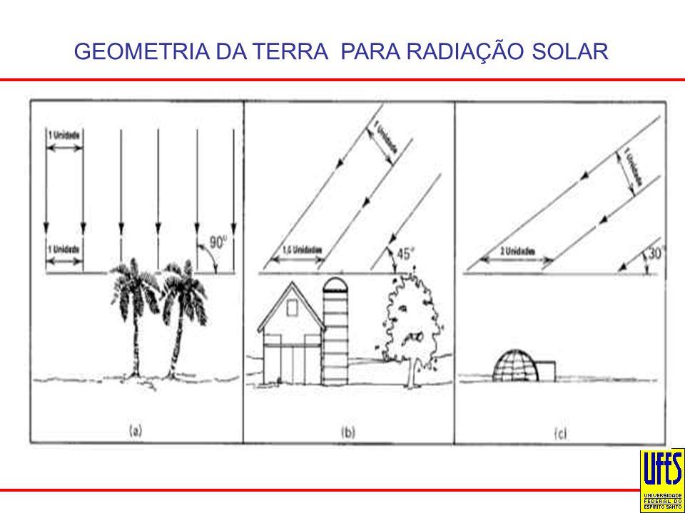 GEOMETRIA DA TERRA PARA RADIAÇÃO SOLAR