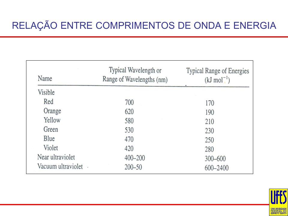RELAÇÃO ENTRE COMPRIMENTOS DE ONDA E ENERGIA
