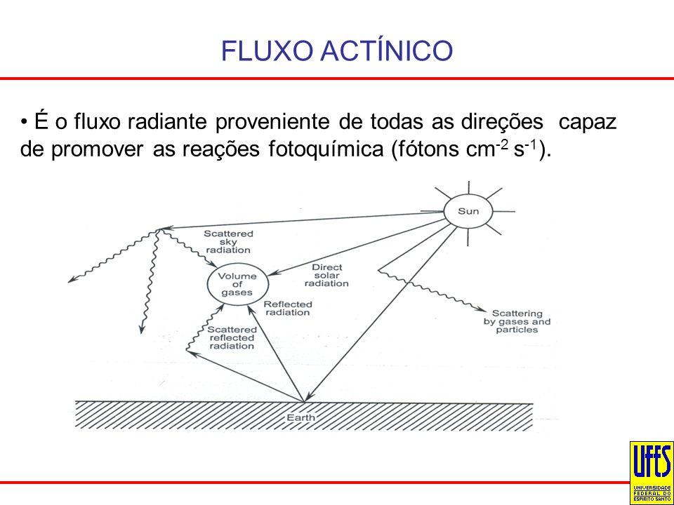 FLUXO ACTÍNICO É o fluxo radiante proveniente de todas as direções capaz de promover as reações fotoquímica (fótons cm -2 s -1 ).