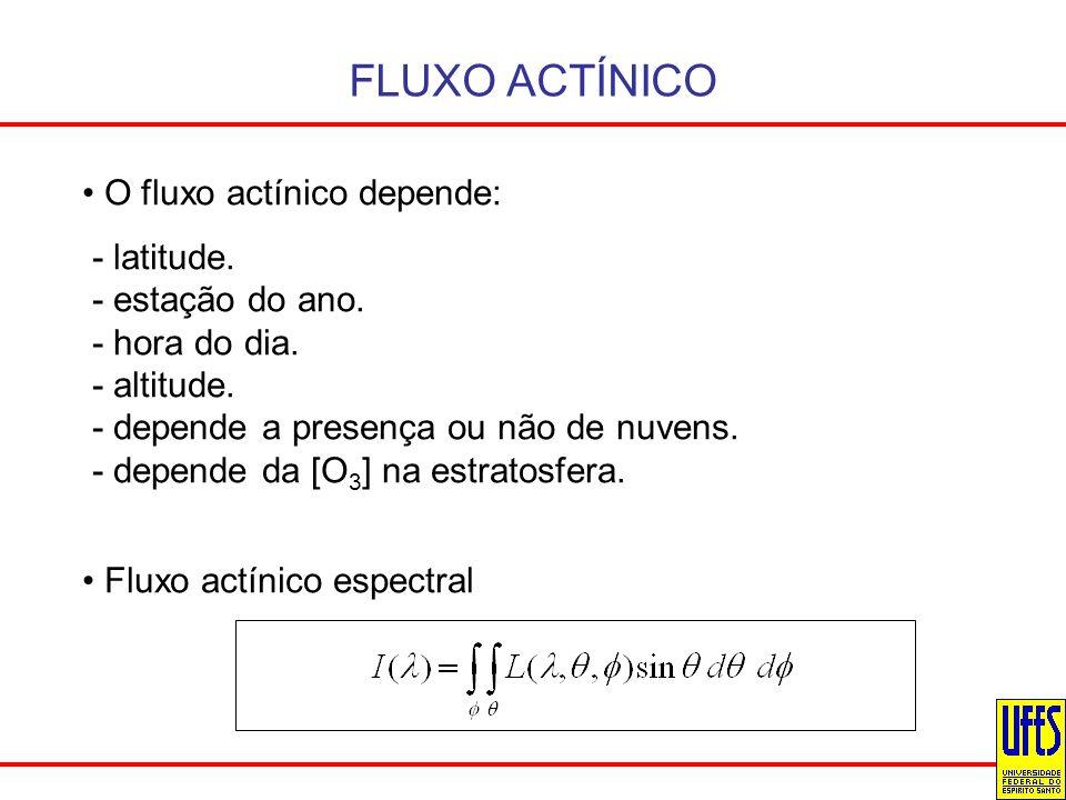 FLUXO ACTÍNICO O fluxo actínico depende: - latitude. - estação do ano. - hora do dia. - altitude. - depende a presença ou não de nuvens. - depende da